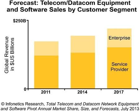 Infonetics telecom datacom equipment 2013
