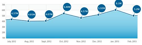 Fiksu's App Store Competitive Index (February 2013)