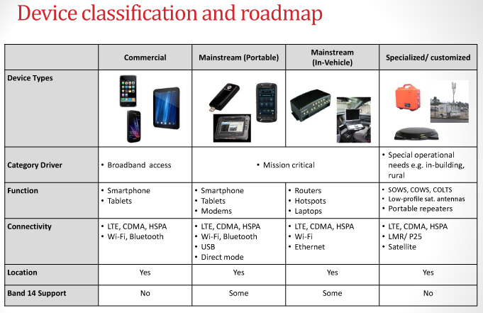 Device Classification and roadmap