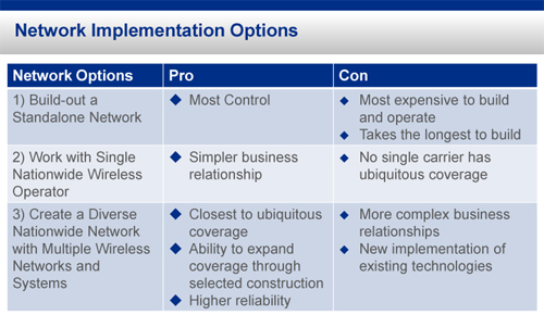 Network Implementation Options - FirstNet