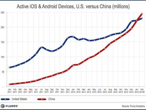 US vs China - Android and iOS devices