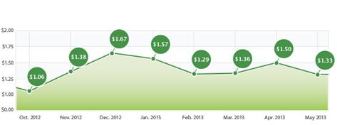Fiksu's Cost per Loyal User Index (May 2013)