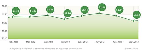 Fiksu's Cost per Loyal User Index (September 2012)