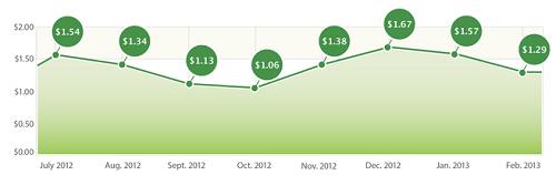Fiksu's Cost per Loyal User Index (February 2013)