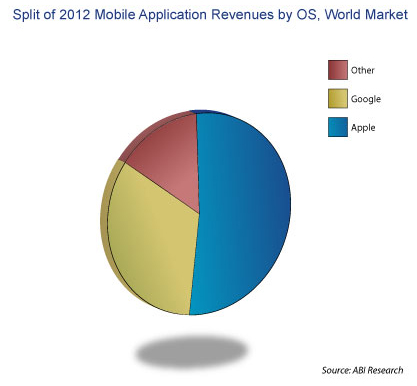 Mobile App Revenues - ABI Research