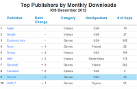 App Annie - Top Publishers by Monthly Downloads
