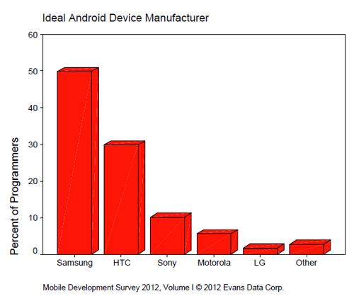 Samsung devices considered best for testing Android apps