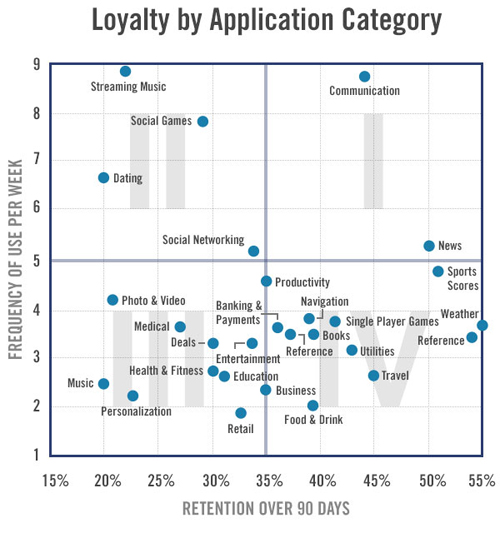 Flurry - App loyalty chart