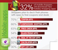 Holiday Season Shopping - Mobile