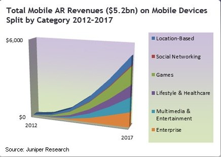 Total Mobile AR Revenues - Juniper Research