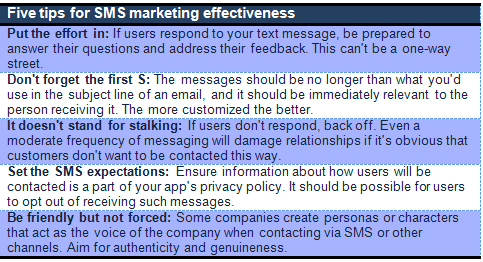 SMS Marketing chart
