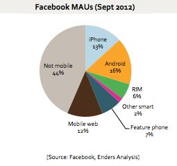 Facebook MAUs