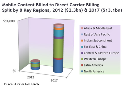 Mobile Content billed to Direct Carrier