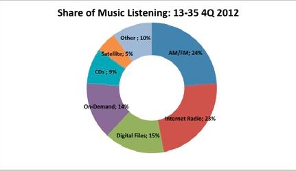 NPD: Chart
