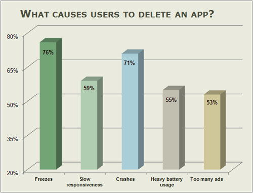 Chart - bad reviews of apps