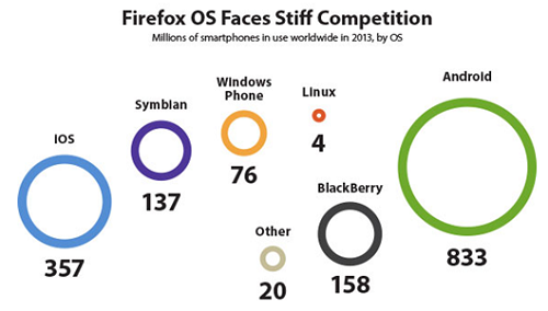 Firefox OS competition - Yankee Group