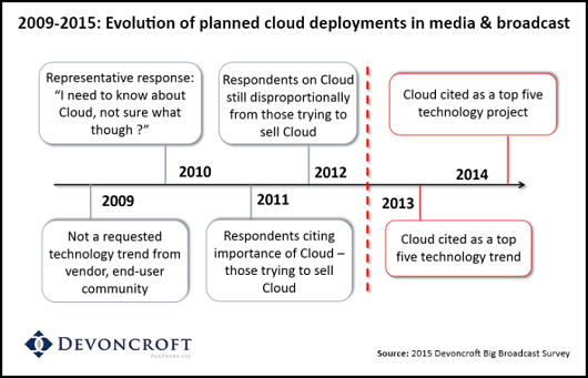 Devencroft Partners evolution of cloud deployments in media