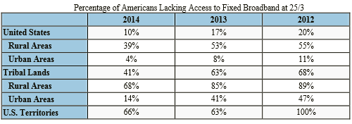 FCC broadband access 2012-2014