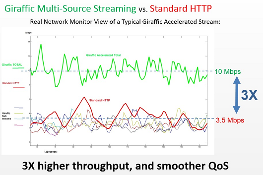 Giraffic multisource streaming vs. standard HTTP