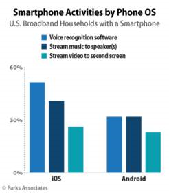 Parks Smartphone activities by OS