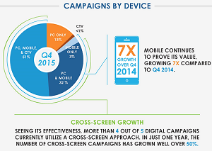 Videology mobile campaign growth